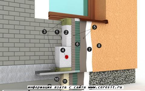 Отделка фасада дома с мансардой